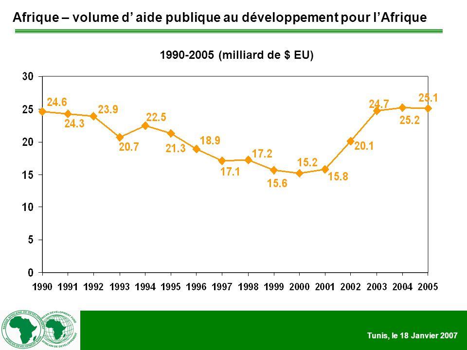 Tunis, le 18 Janvier 2007 Afrique – volume d aide publique au développement pour lAfrique 1990-2005 (milliard de $ EU)