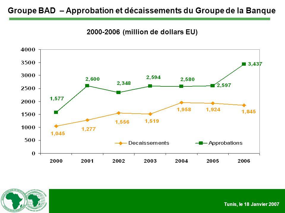 Tunis, le 18 Janvier 2007 Groupe BAD – Approbation et décaissements du Groupe de la Banque 2000-2006 (million de dollars EU)