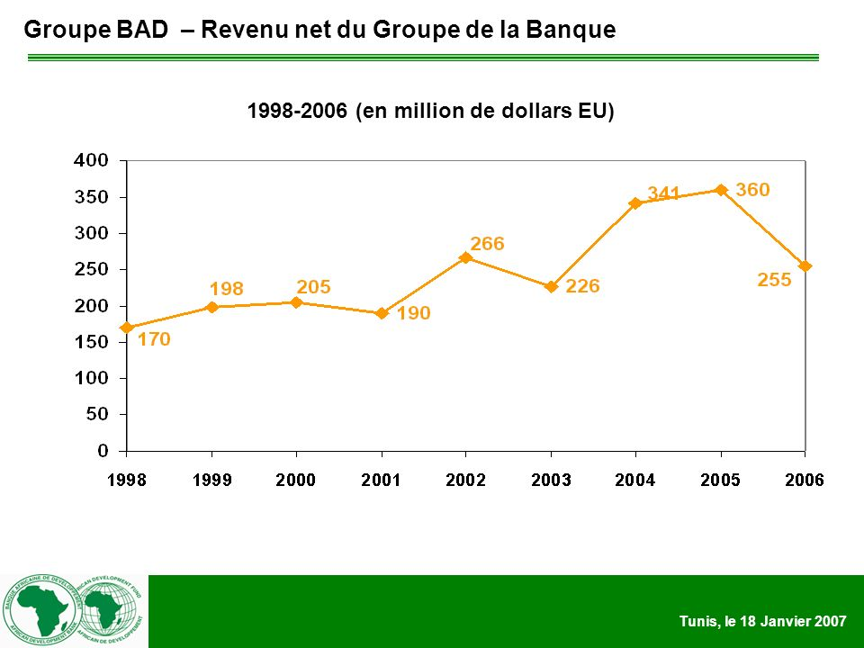 Tunis, le 18 Janvier (en million de dollars EU) Groupe BAD – Revenu net du Groupe de la Banque