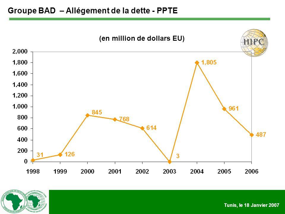 Tunis, le 18 Janvier 2007 (en million de dollars EU) Groupe BAD – Allégement de la dette - PPTE