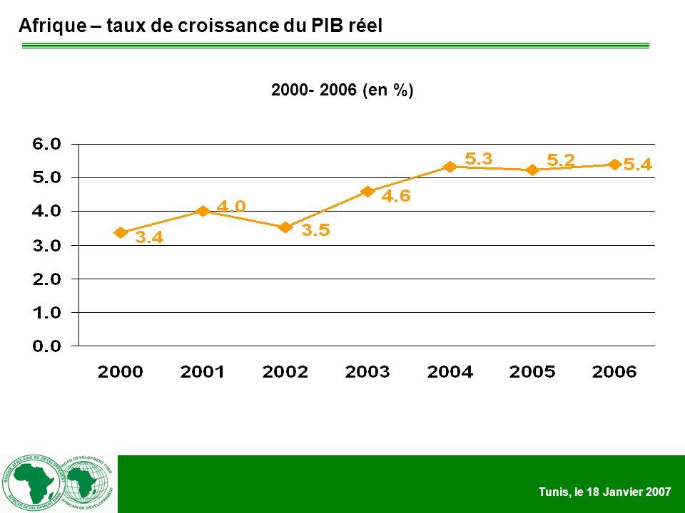 Tunis, le 18 Janvier 2007 Afrique – taux de croissance du PIB réel 2000- 2006 (en %)