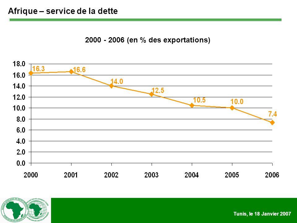 Tunis, le 18 Janvier 2007 Afrique – service de la dette 2000 - 2006 (en % des exportations)