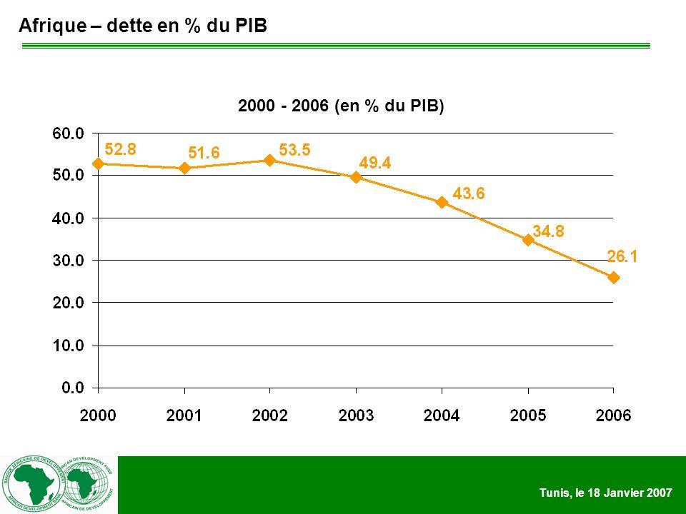 Tunis, le 18 Janvier 2007 Afrique – dette en % du PIB 2000 - 2006 (en % du PIB)