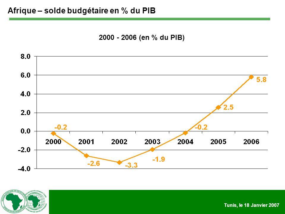 Tunis, le 18 Janvier 2007 Afrique – solde budgétaire en % du PIB 2000 - 2006 (en % du PIB)