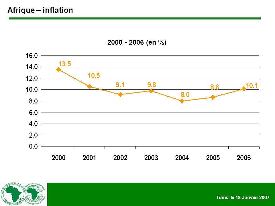 Tunis, le 18 Janvier 2007 Afrique – volume d aide publique au développement pour lAfrique 1990-2005 (milliard de $ EU) Source: OECD website