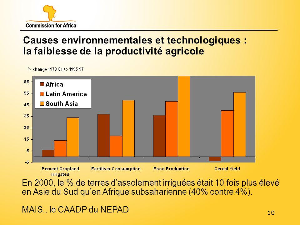 10 Causes environnementales et technologiques : la faiblesse de la productivité agricole En 2000, le % de terres dassolement irriguées était 10 fois plus élevé en Asie du Sud quen Afrique subsaharienne (40% contre 4%).