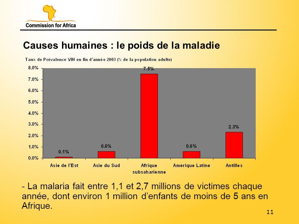 11 Causes humaines : le poids de la maladie - La malaria fait entre 1,1 et 2,7 millions de victimes chaque année, dont environ 1 million denfants de moins de 5 ans en Afrique.