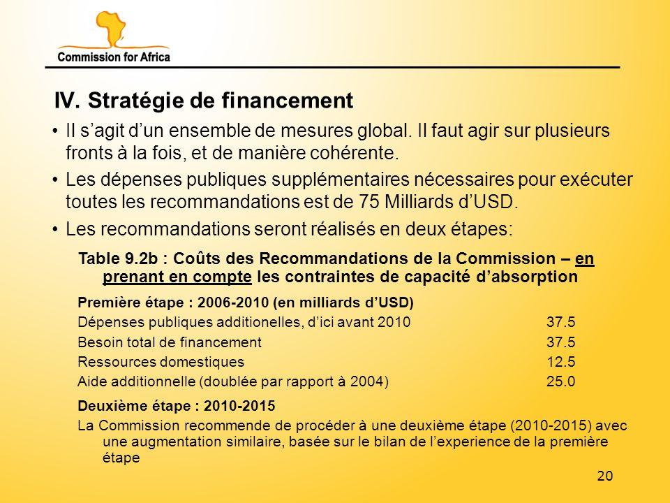 20 IV. Stratégie de financement Il sagit dun ensemble de mesures global.