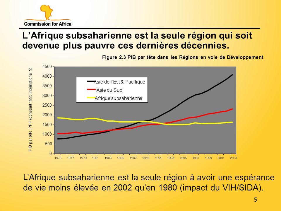 5 LAfrique subsaharienne est la seule région qui soit devenue plus pauvre ces dernières décennies.
