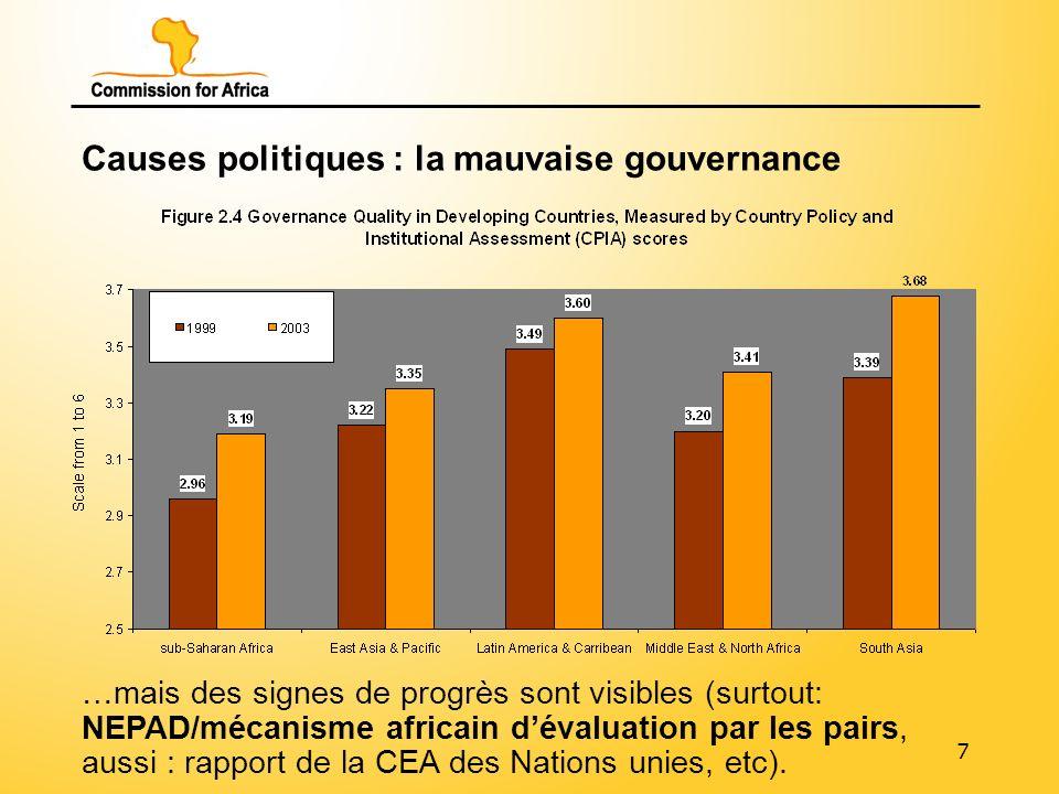 8 Causes politiques : les conflits civils 31 pays dAfrique subsaharienne sur 43 (Etats insulaires exclus) ont connu des conflits civils dans les années 1980 et 1990, ce qui empêche le développement.