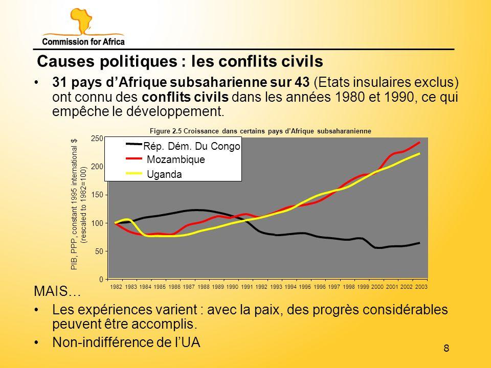 9 Causes structurelles : le coût du transport En Afrique subsaharienne, lhistoire a créé 48 pays avec une moyenne de 14,5 millions dhabitants et des infrastructures axées sur lexportation des produits de base vers lEurope...