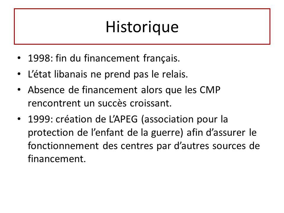 Historique 1998: fin du financement français. Létat libanais ne prend pas le relais. Absence de financement alors que les CMP rencontrent un succès cr