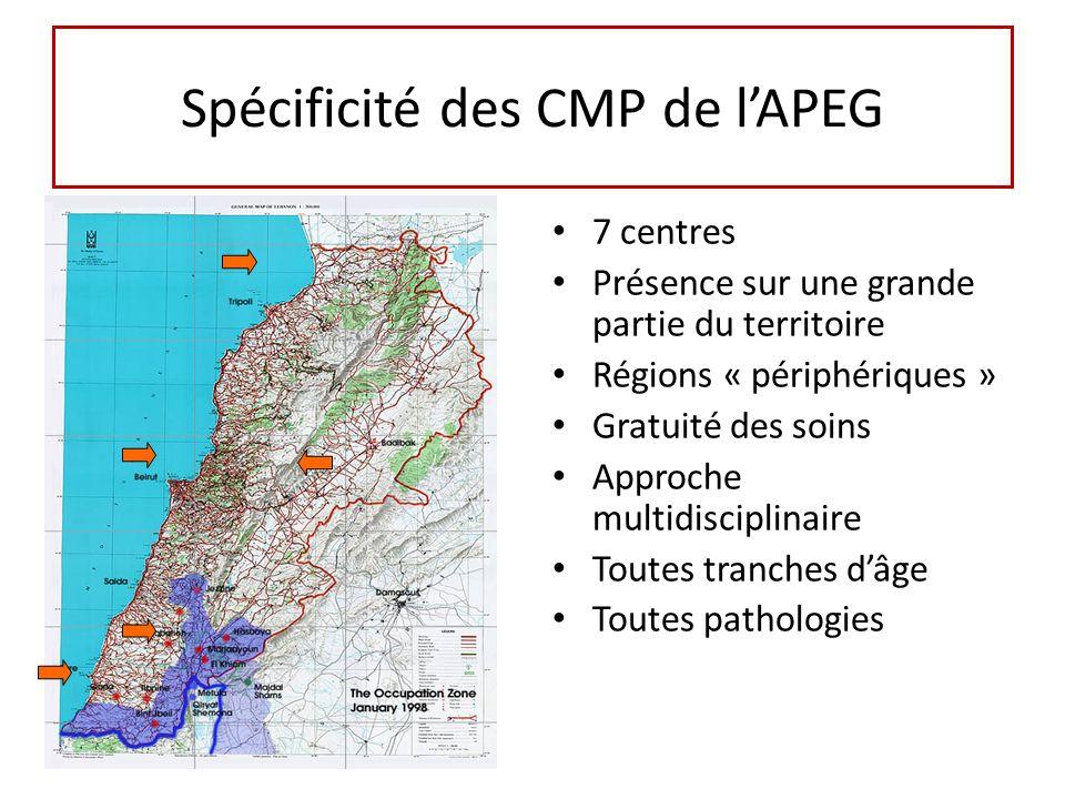 Spécificité des CMP de lAPEG 7 centres Présence sur une grande partie du territoire Régions « périphériques » Gratuité des soins Approche multidisciplinaire Toutes tranches dâge Toutes pathologies