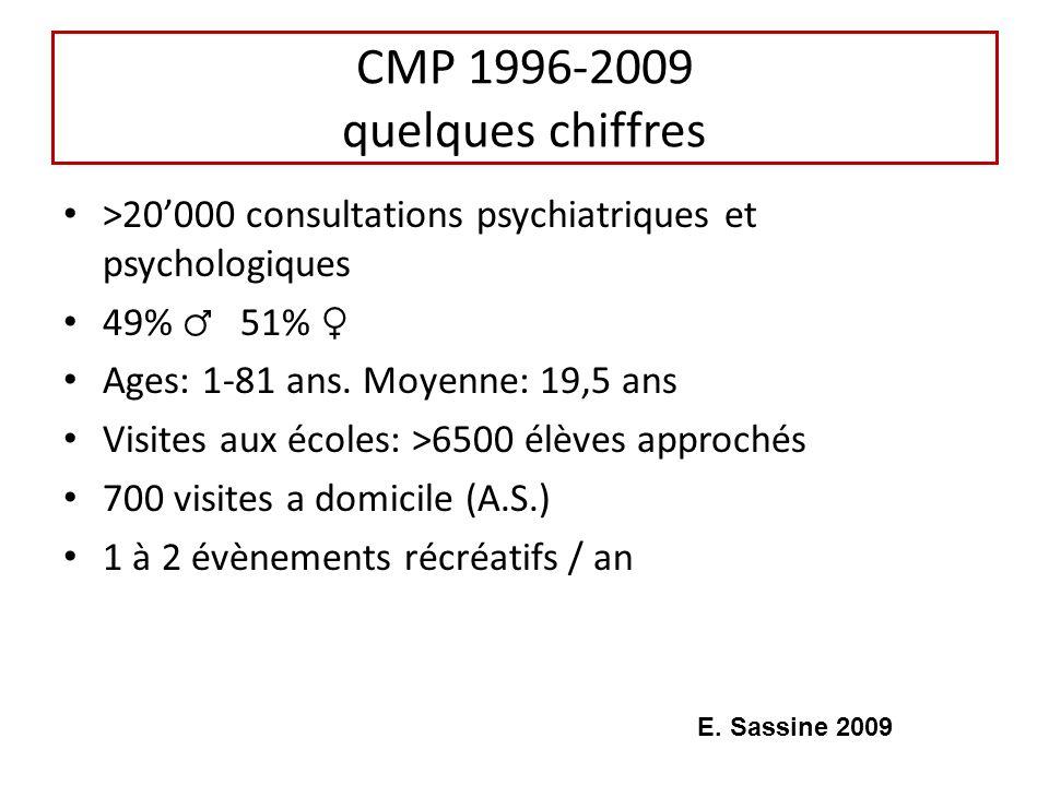 CMP 1996-2009 quelques chiffres >20000 consultations psychiatriques et psychologiques 49% 51% Ages: 1-81 ans. Moyenne: 19,5 ans Visites aux écoles: >6