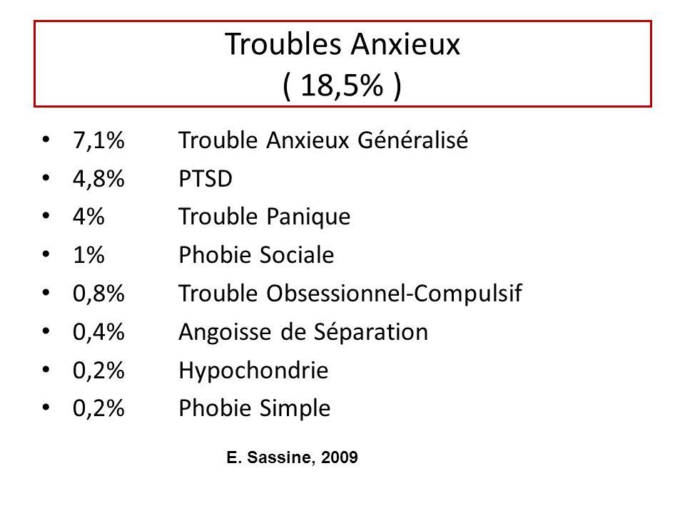 Troubles Anxieux ( 18,5% ) 7,1%Trouble Anxieux Généralisé 4,8%PTSD 4%Trouble Panique 1%Phobie Sociale 0,8%Trouble Obsessionnel-Compulsif 0,4%Angoisse de Séparation 0,2%Hypochondrie 0,2%Phobie Simple E.