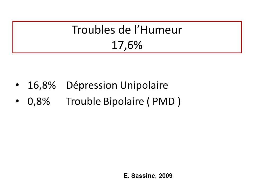 Troubles de lHumeur 17,6% 16,8%Dépression Unipolaire 0,8%Trouble Bipolaire ( PMD ) E. Sassine, 2009