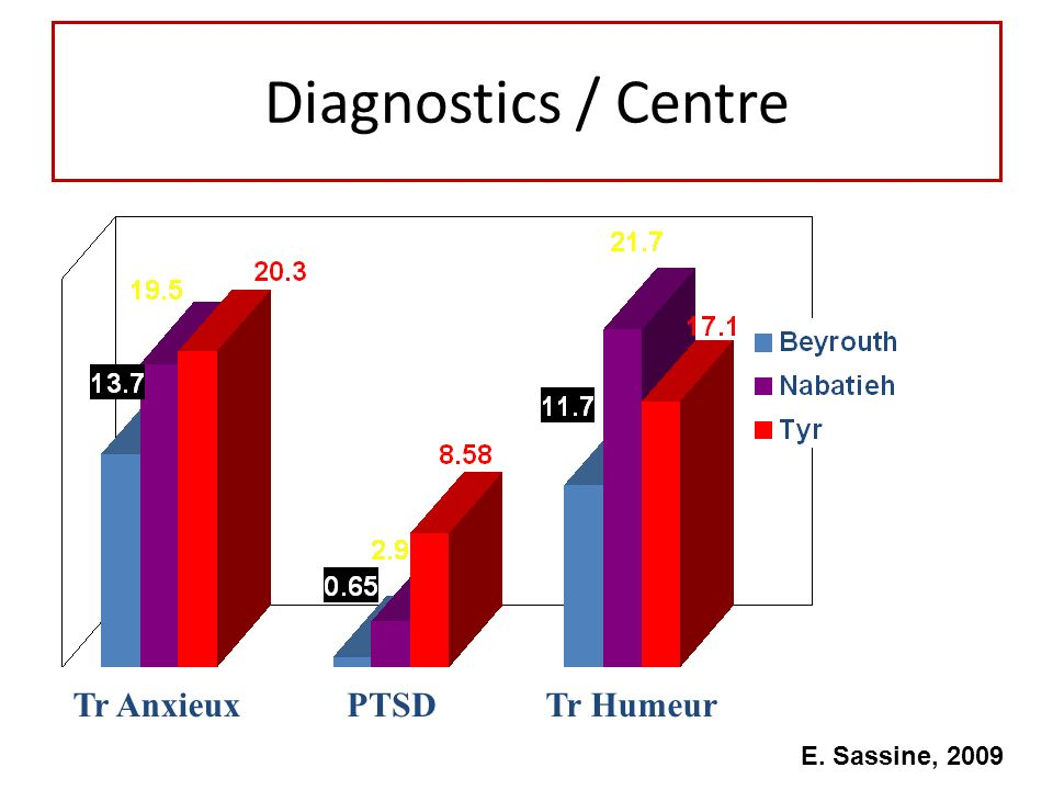 Diagnostics / Centre Tr AnxieuxPTSDTr Humeur E. Sassine, 2009