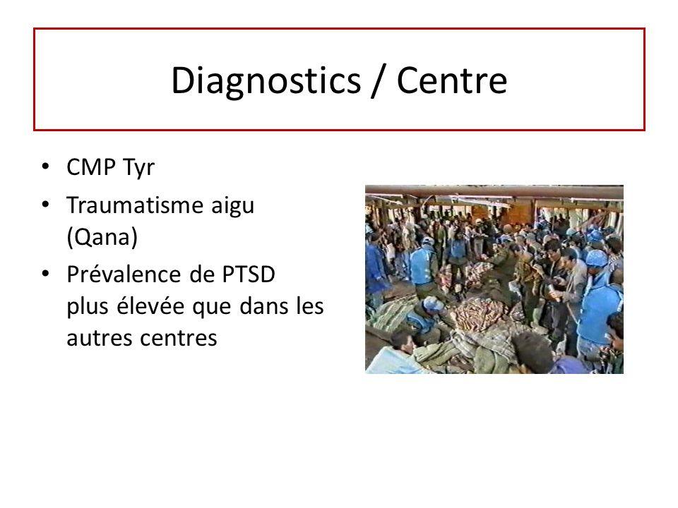 Diagnostics / Centre CMP Tyr Traumatisme aigu (Qana) Prévalence de PTSD plus élevée que dans les autres centres