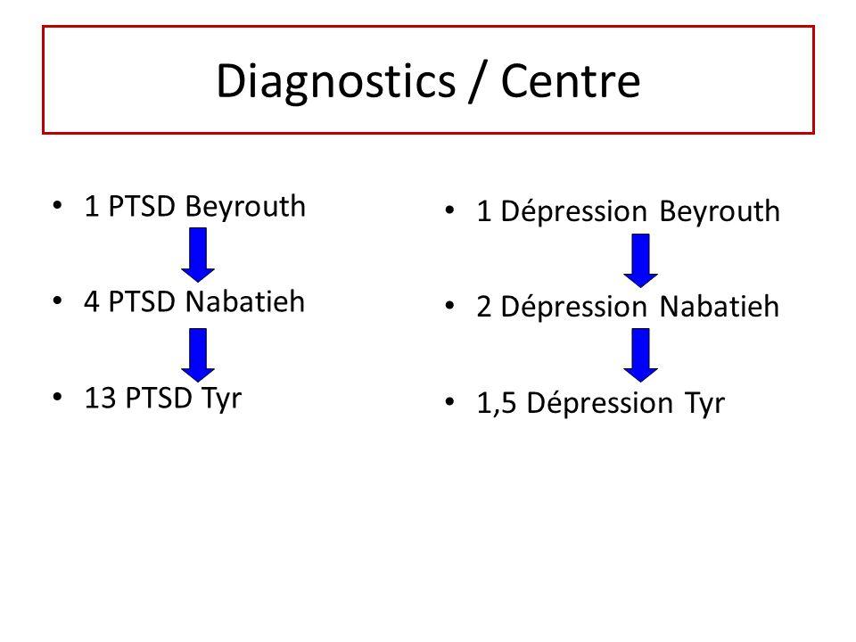 Diagnostics / Centre 1 PTSD Beyrouth 4 PTSD Nabatieh 13 PTSD Tyr 1 Dépression Beyrouth 2 Dépression Nabatieh 1,5 Dépression Tyr