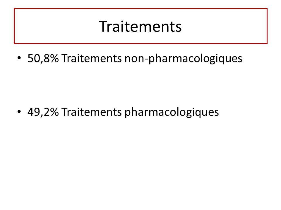 Traitements 50,8% Traitements non-pharmacologiques 49,2% Traitements pharmacologiques