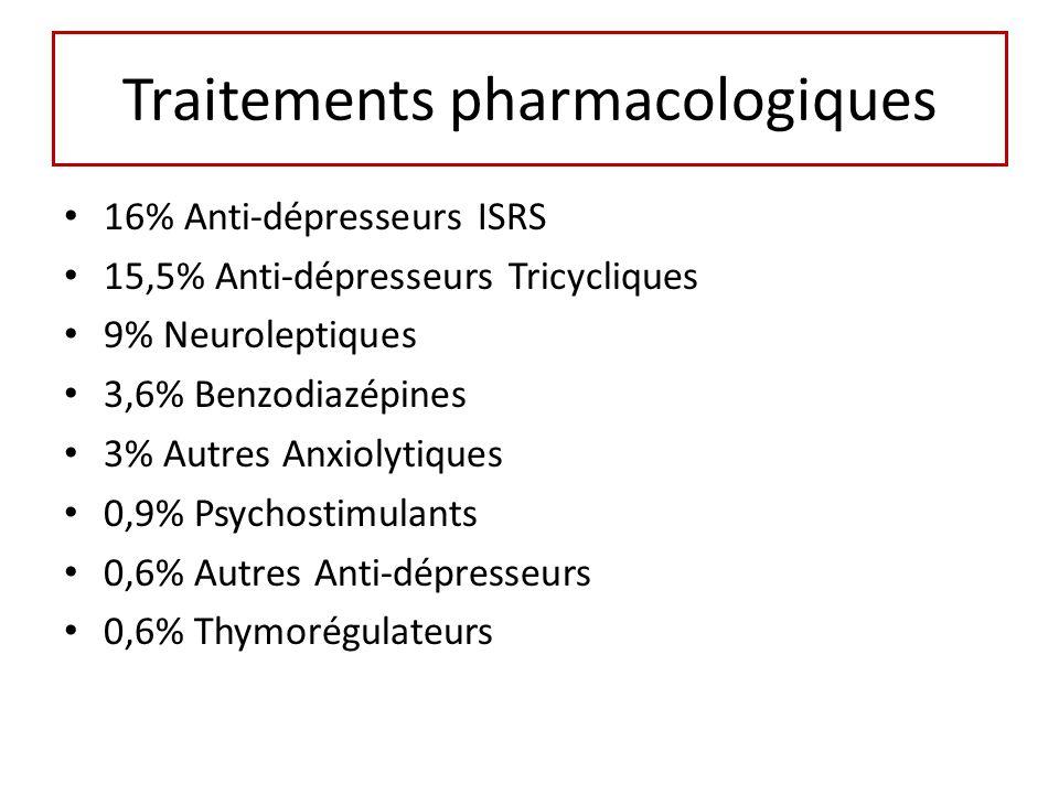 Traitements pharmacologiques 16% Anti-dépresseurs ISRS 15,5% Anti-dépresseurs Tricycliques 9% Neuroleptiques 3,6% Benzodiazépines 3% Autres Anxiolytiques 0,9% Psychostimulants 0,6% Autres Anti-dépresseurs 0,6% Thymorégulateurs