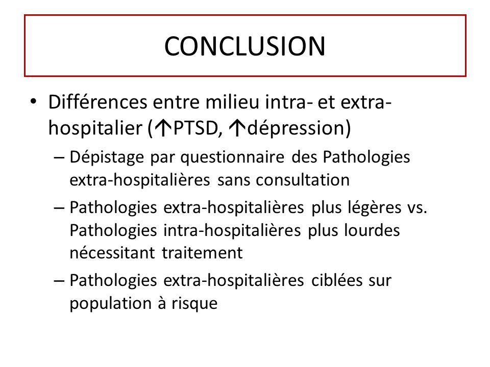 CONCLUSION Différences entre milieu intra- et extra- hospitalier ( PTSD, dépression) – Dépistage par questionnaire des Pathologies extra-hospitalières