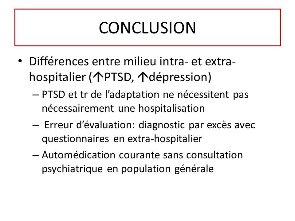 CONCLUSION Différences entre milieu intra- et extra- hospitalier ( PTSD, dépression) – PTSD et tr de ladaptation ne nécessitent pas nécessairement une