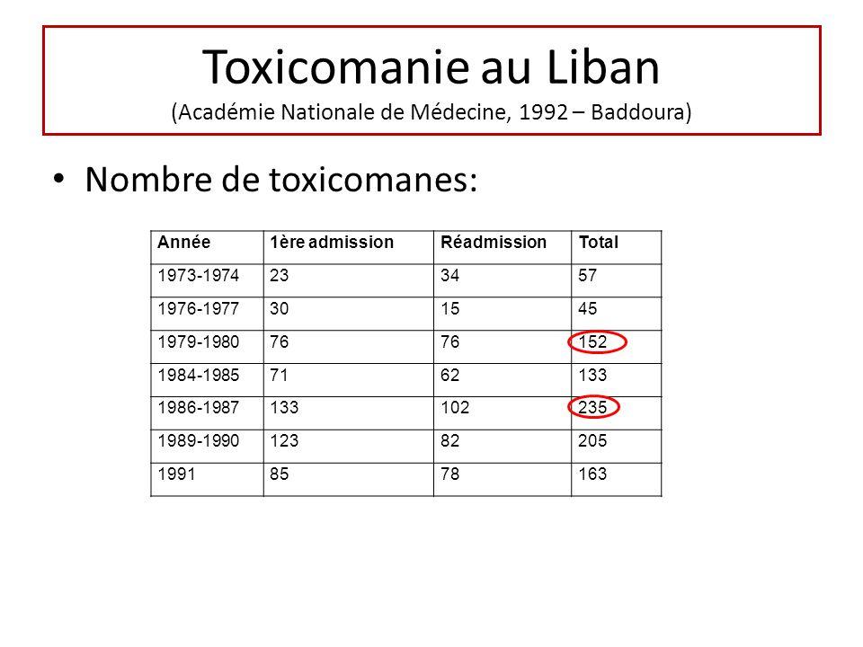 Toxicomanie au Liban (Académie Nationale de Médecine, 1992 – Baddoura) Nombre de toxicomanes: Année1ère admissionRéadmissionTotal 1973-1974233457 1976