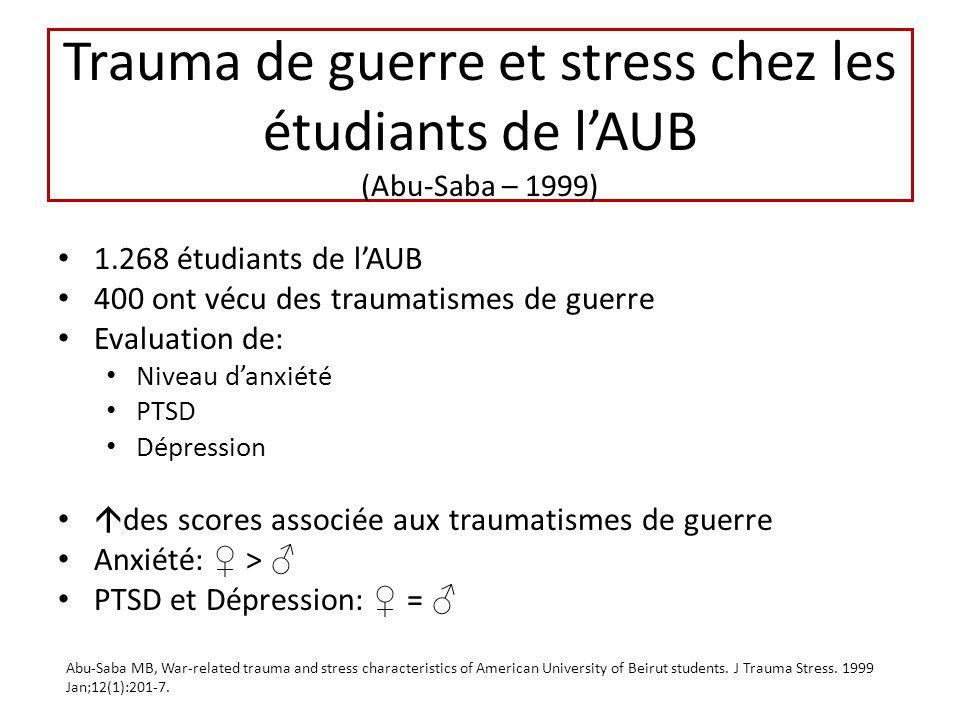 Trauma de guerre et stress chez les étudiants de lAUB (Abu-Saba – 1999) 1.268 étudiants de lAUB 400 ont vécu des traumatismes de guerre Evaluation de: