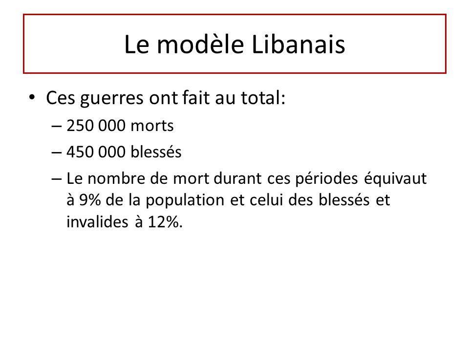 Le modèle Libanais Ces guerres ont fait au total: – 250 000 morts – 450 000 blessés – Le nombre de mort durant ces périodes équivaut à 9% de la population et celui des blessés et invalides à 12%.