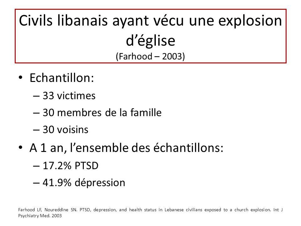 Civils libanais ayant vécu une explosion déglise (Farhood – 2003) Echantillon: – 33 victimes – 30 membres de la famille – 30 voisins A 1 an, lensemble des échantillons: – 17.2% PTSD – 41.9% dépression Farhood LF, Noureddine SN.