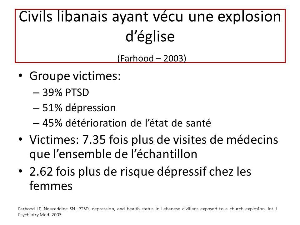 Civils libanais ayant vécu une explosion déglise (Farhood – 2003) Groupe victimes: – 39% PTSD – 51% dépression – 45% détérioration de létat de santé Victimes: 7.35 fois plus de visites de médecins que lensemble de léchantillon 2.62 fois plus de risque dépressif chez les femmes Farhood LF, Noureddine SN.