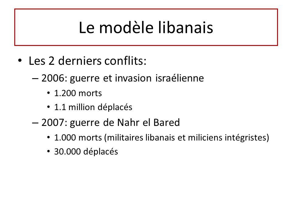 Le modèle libanais Les 2 derniers conflits: – 2006: guerre et invasion israélienne 1.200 morts 1.1 million déplacés – 2007: guerre de Nahr el Bared 1.000 morts (militaires libanais et miliciens intégristes) 30.000 déplacés