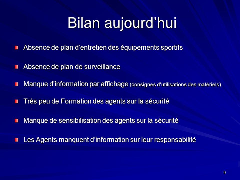 9 Bilan aujourdhui Bilan aujourdhui Absence de plan dentretien des équipements sportifs Absence de plan de surveillance Manque dinformation par affich