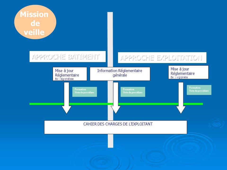 Mise à jour Réglementaire Ex : vigipirate Information Réglementaire générale Formation Note de procédure Formation Note de procédure CACAHIER DES CHAR