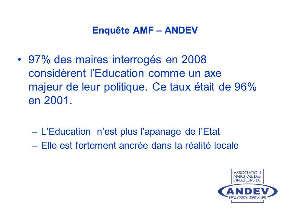 Enquête AMF – ANDEV 97% des maires interrogés en 2008 considèrent lEducation comme un axe majeur de leur politique. Ce taux était de 96% en 2001. –LEd