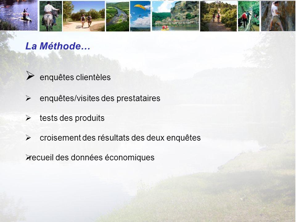 La Méthode… enquêtes clientèles enquêtes/visites des prestataires tests des produits croisement des résultats des deux enquêtes recueil des données économiques