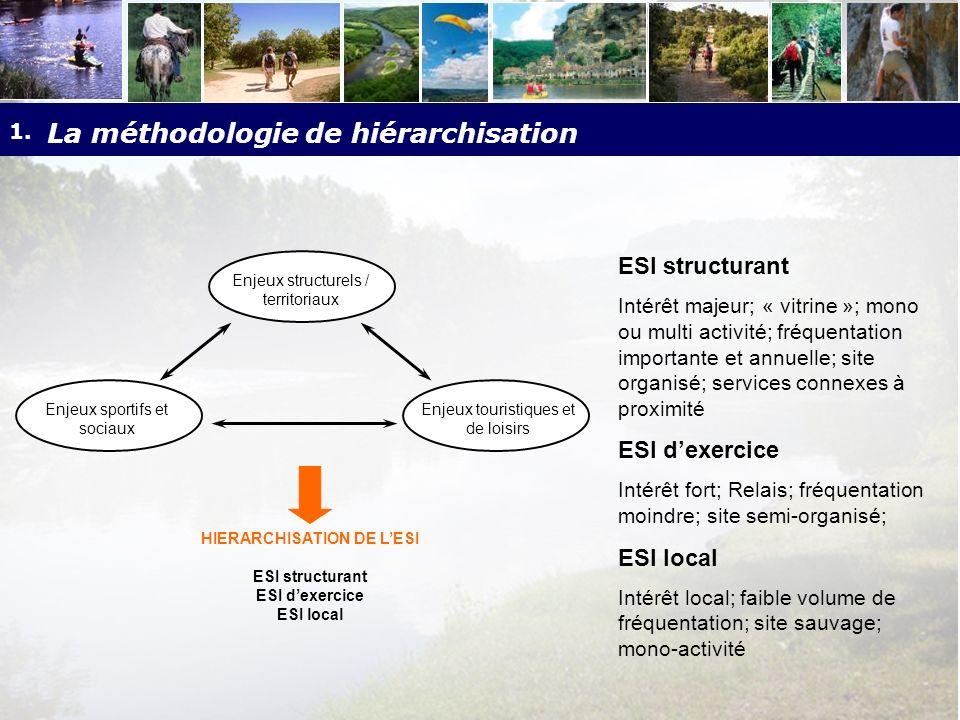 1. La méthodologie de hiérarchisation Enjeux sportifs et sociaux Enjeux structurels / territoriaux Enjeux touristiques et de loisirs HIERARCHISATION D