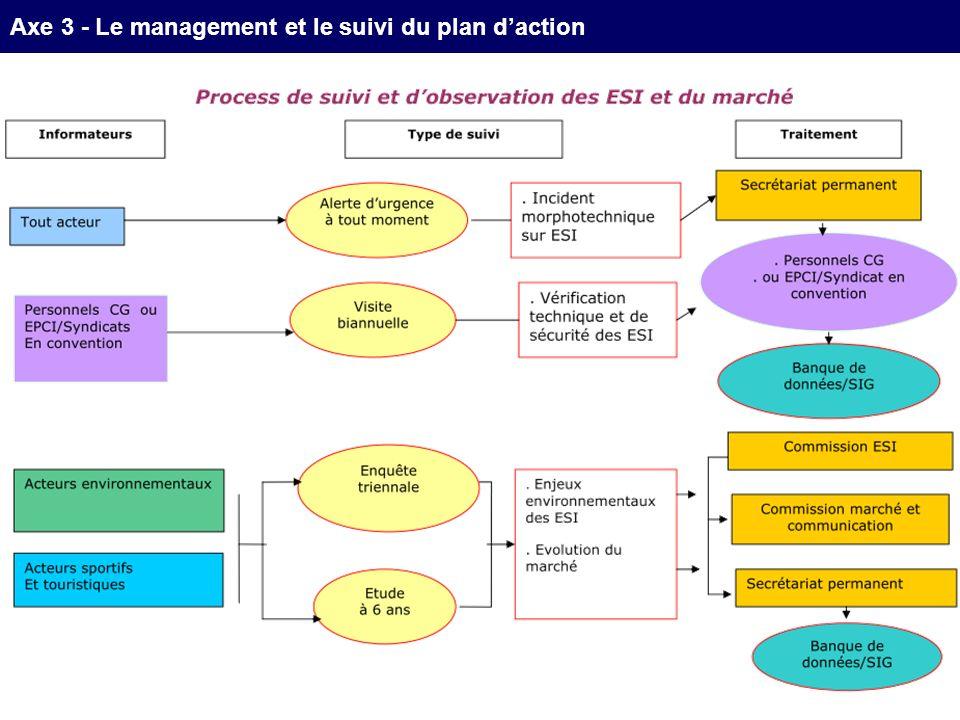 ILe management participatif et concerté du PDESI Axe 3 - Le management et le suivi du plan daction