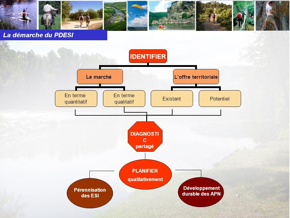 DIAGNOSTI C partagé PLANIFIER qualitativement Pérennisation des ESI Développement durable des APN La démarche du PDESI