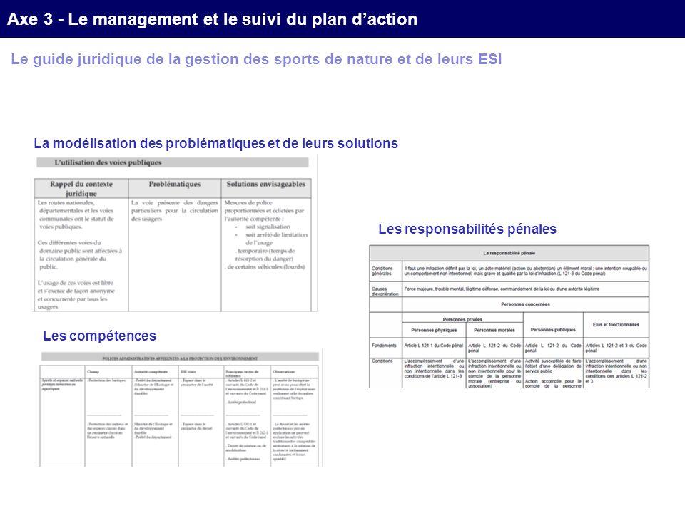 Le guide juridique de la gestion des sports de nature et de leurs ESI La modélisation des problématiques et de leurs solutions Les compétences Les responsabilités pénales Axe 3 - Le management et le suivi du plan daction