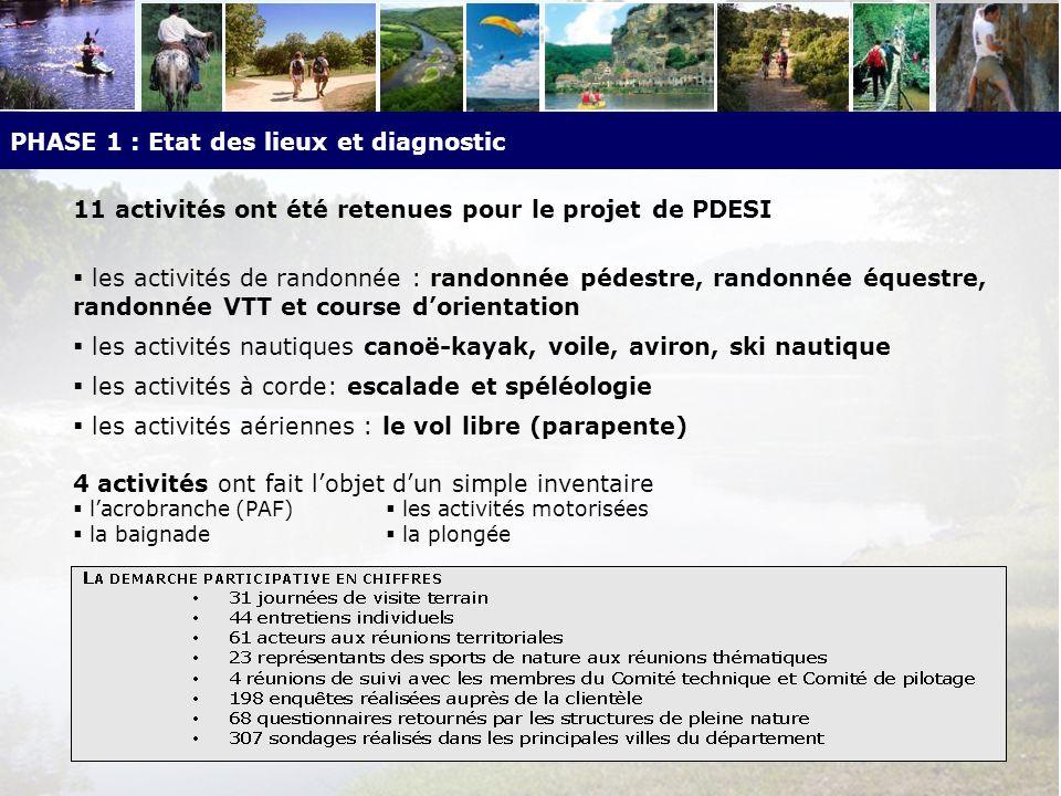 Axe 3 - Le management et le suivi du plan daction Composition et structuration fonctionnelle de la CDESI
