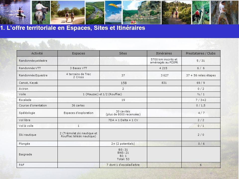 1. Loffre territoriale en Espaces, Sites et Itinéraires ActivitéEspacesSitesItinérairesPrestataires / Clubs Randonnée pédestre 5700 km inscrits et amé