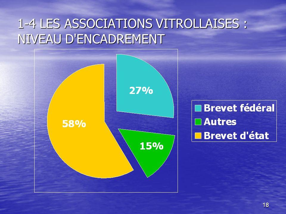 18 1-4 LES ASSOCIATIONS VITROLLAISES : NIVEAU D'ENCADREMENT