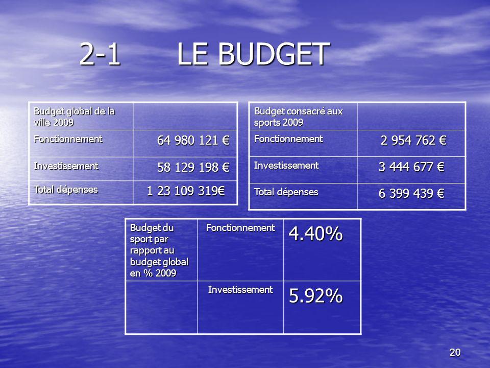 20 2-1 LE BUDGET Budget global de la ville 2009 Fonctionnement 64 980 121 64 980 121 Investissement 58 129 198 58 129 198 Total dépenses 1 23 109 319