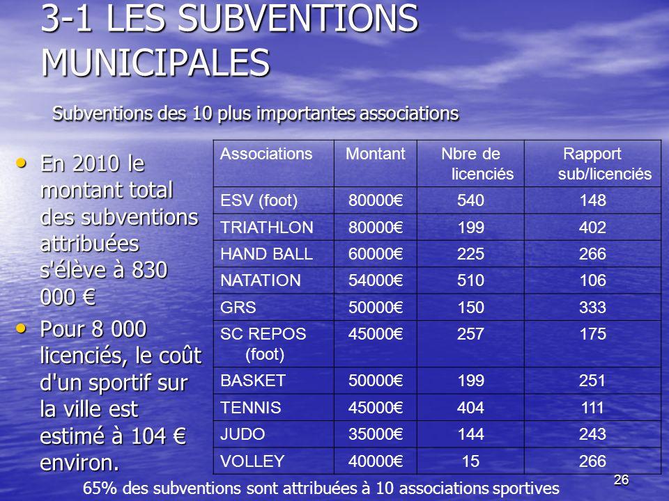 26 3-1 LES SUBVENTIONS MUNICIPALES Subventions des 10 plus importantes associations En 2010 le montant total des subventions attribuées s'élève à 830