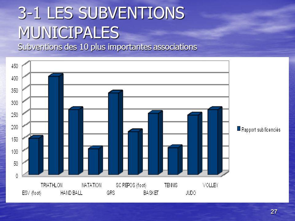 27 3-1 LES SUBVENTIONS MUNICIPALES Subventions des 10 plus importantes associations