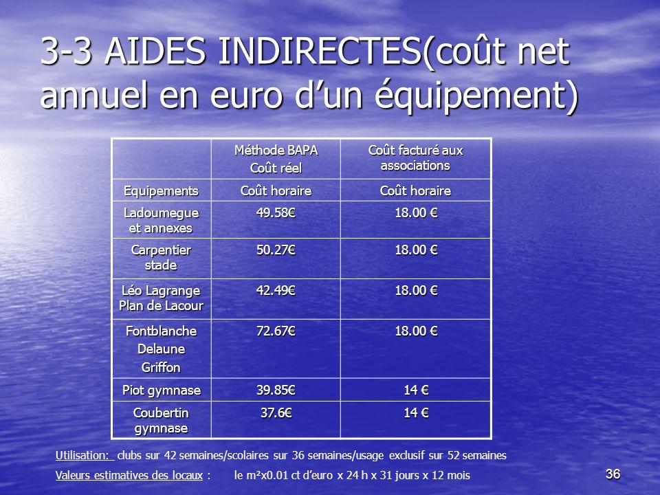 36 3-3 AIDES INDIRECTES(coût net annuel en euro dun équipement) Méthode BAPA Coût réel Coût facturé aux associations Equipements Coût horaire Ladoumeg