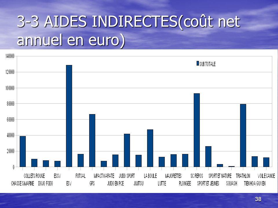 38 3-3 AIDES INDIRECTES(coût net annuel en euro)