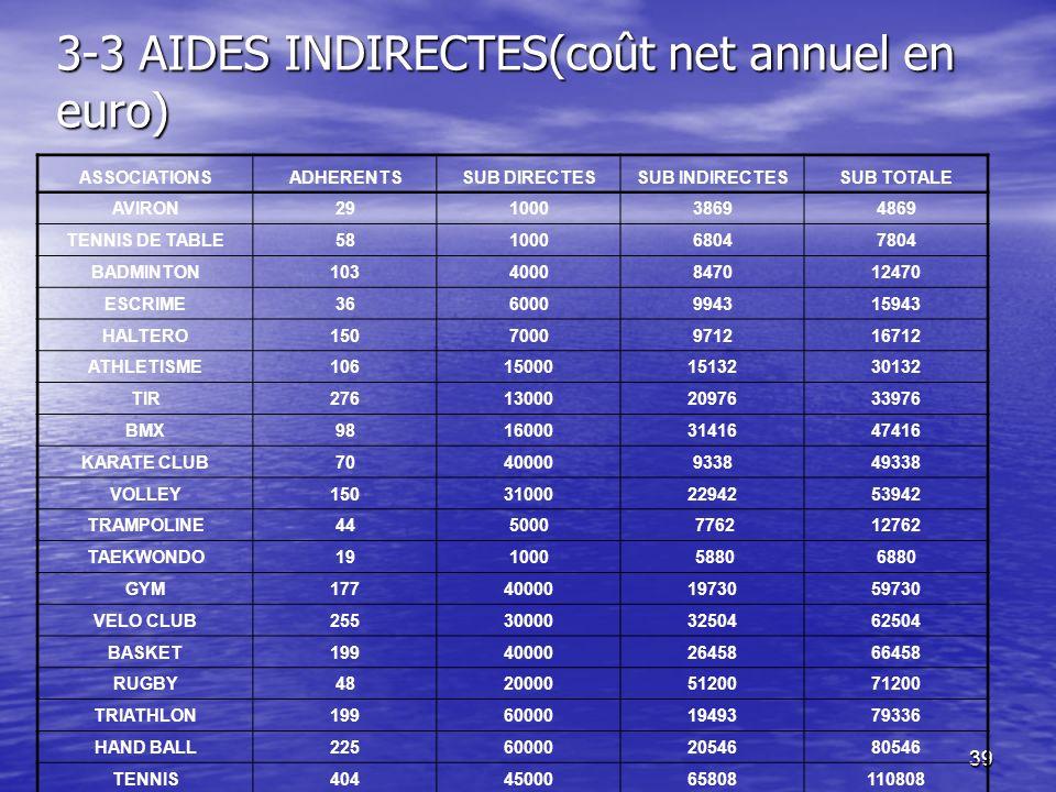 39 3-3 AIDES INDIRECTES(coût net annuel en euro) ASSOCIATIONSADHERENTSSUB DIRECTESSUB INDIRECTESSUB TOTALE AVIRON29100038694869 TENNIS DE TABLE5810006